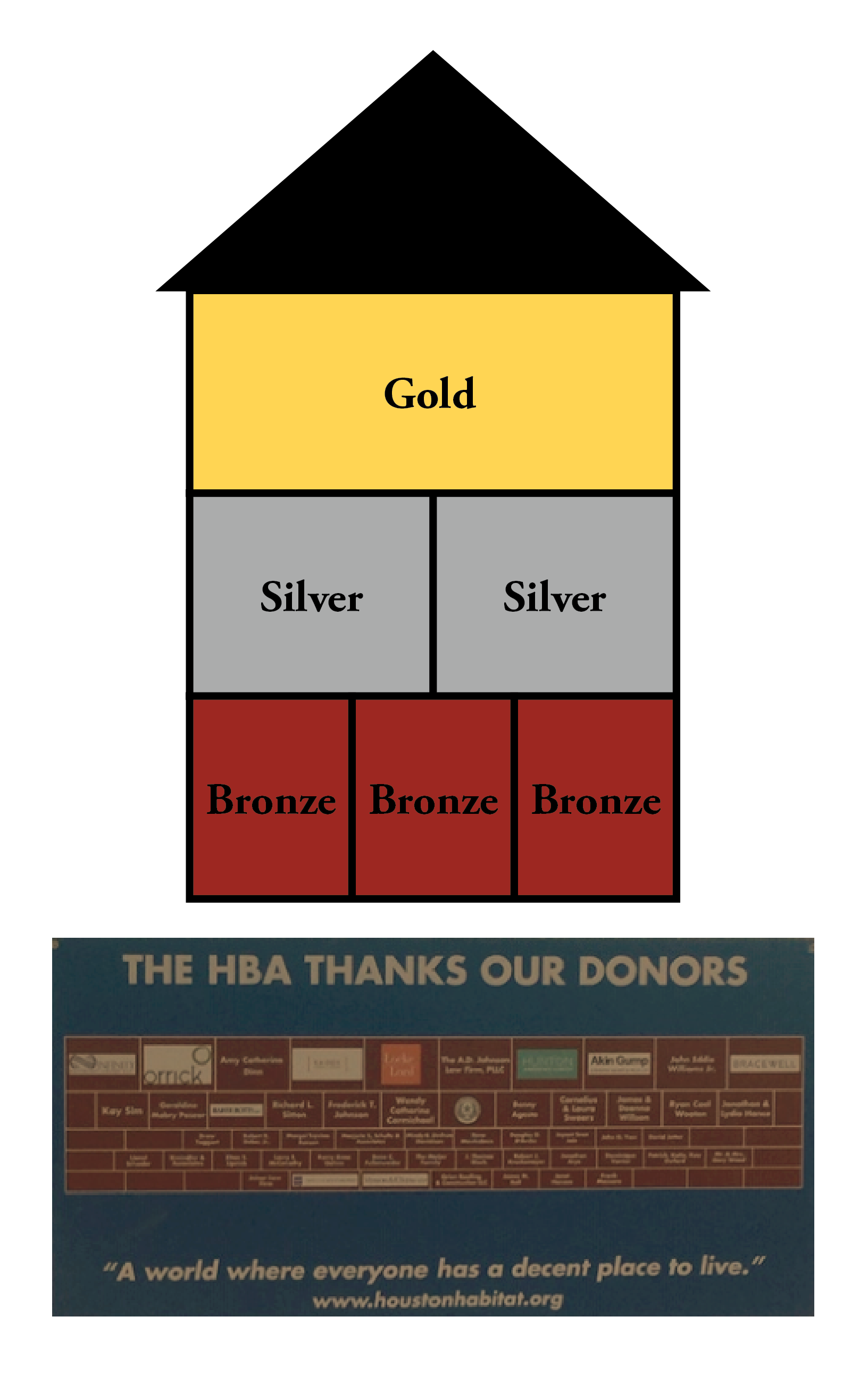 Description of HBA Habitat sponsorship levels